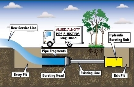 pipe bursting pipe lining allied all city tig welding pipe diagram #5